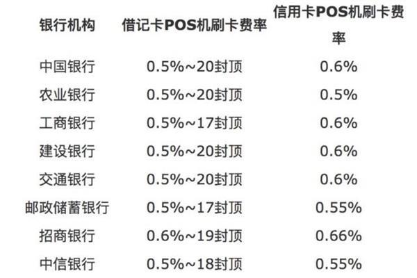 2019年十大pos机刷卡手续费分别是多少?在刷pos机时需要注意些什么呢?